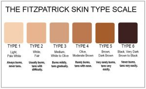 laser tattoo removal skin type scale