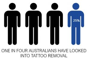 icon of 4 people with tattoo regret